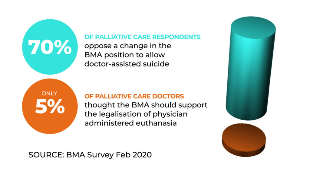 A graphic showing that 70% of palliative care respondents to the BMA survey in Feb 202o were opposed to a change in the BMA position to allow doctor assisted suicide